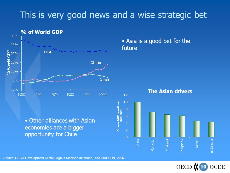 10 This is very good news and a wise strategic bet Source: OECD Development Centre, Agnus Madison database, and DIRECON, 2006. The Asian drivers % of
