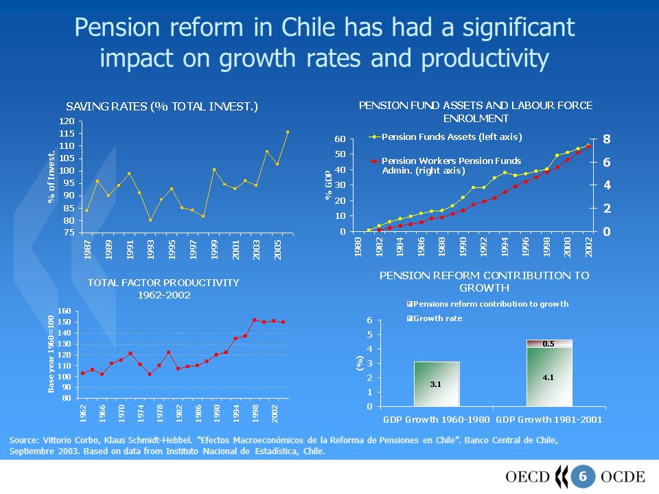 6 Pension reform in Chile has had a significant impact on growth rates and productivity Source: Vittorio Corbo, Klaus Schmidt-Hebbel.