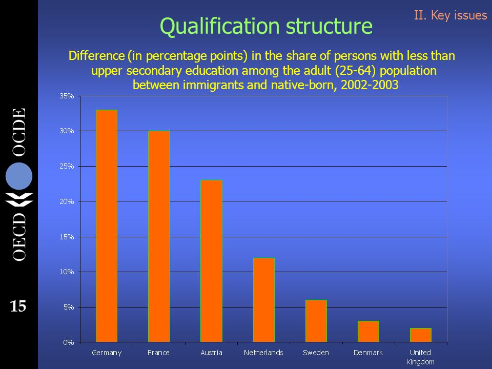 15 Qualification structure Difference (in percentage points) in the share of persons with less than upper secondary education among the adult (25-64) population between immigrants and native-born, II.