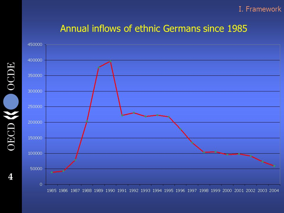 4 I. Framework Annual inflows of ethnic Germans since 1985