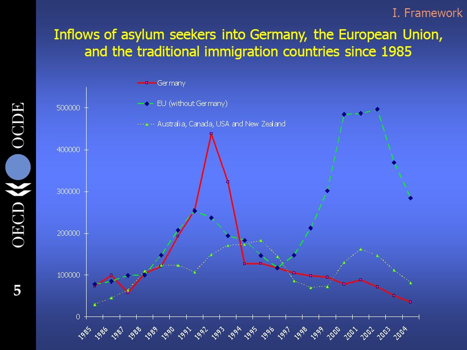 5 I. Framework Inflows of asylum seekers into Germany, the European Union, and the traditional immigration countries since 1985
