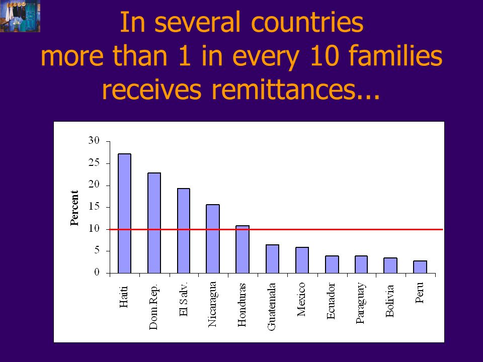 In several countries more than 1 in every 10 families receives remittances...