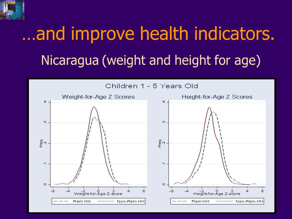 …and improve health indicators. Nicaragua (weight and height for age)