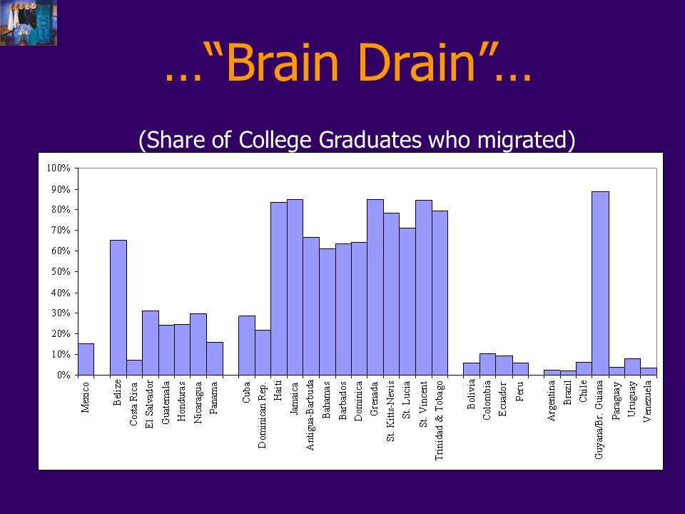 …Brain Drain… (Share of College Graduates who migrated)