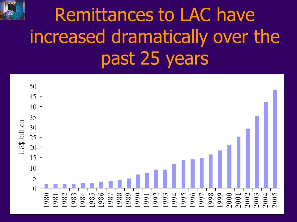 Remittances to LAC have increased dramatically over the past 25 years