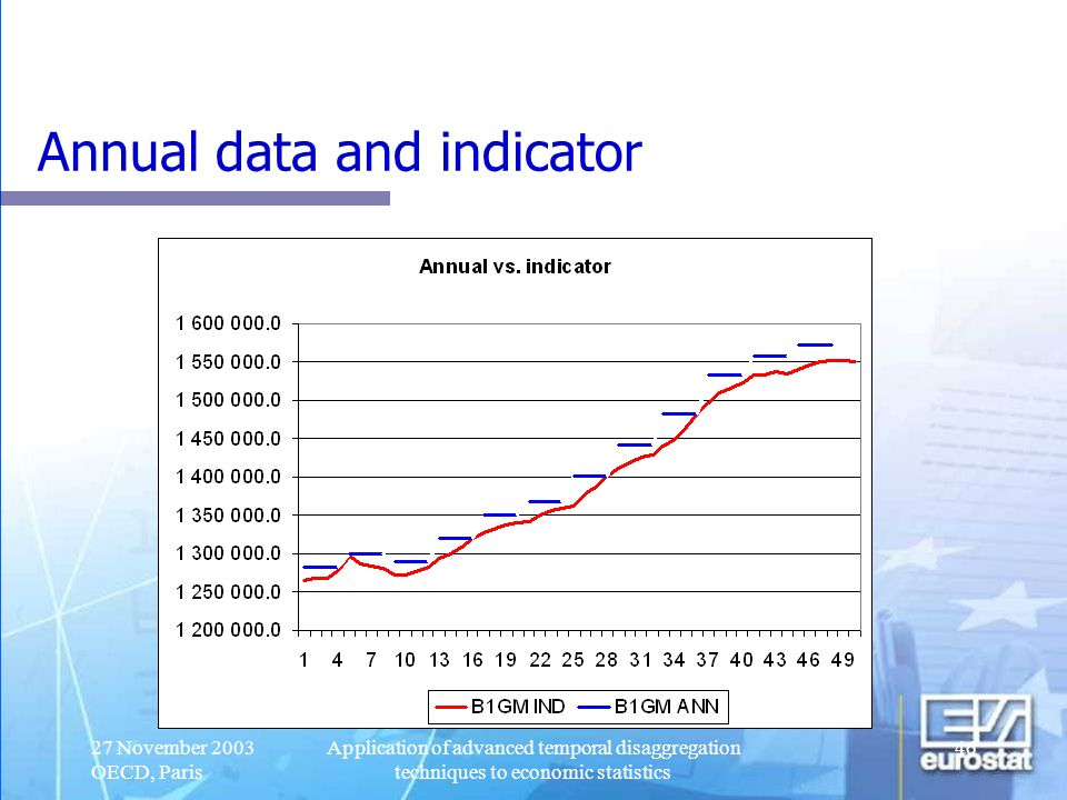 27 November 2003 OECD, Paris Application of advanced temporal disaggregation techniques to economic statistics 46 Annual data and indicator