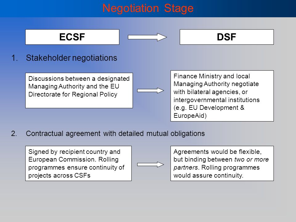 Negotiation Stage 1.Stakeholder negotiations 2.Contractual agreement with detailed mutual obligations Discussions between a designated Managing Authority and the EU Directorate for Regional Policy Finance Ministry and local Managing Authority negotiate with bilateral agencies, or intergovernmental institutions (e.g.