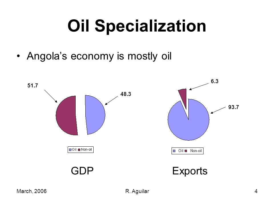 March, 2006R. Aguilar4 Oil Specialization Angolas economy is mostly oil GDPExports 93.7 6.3 48.3 51.7