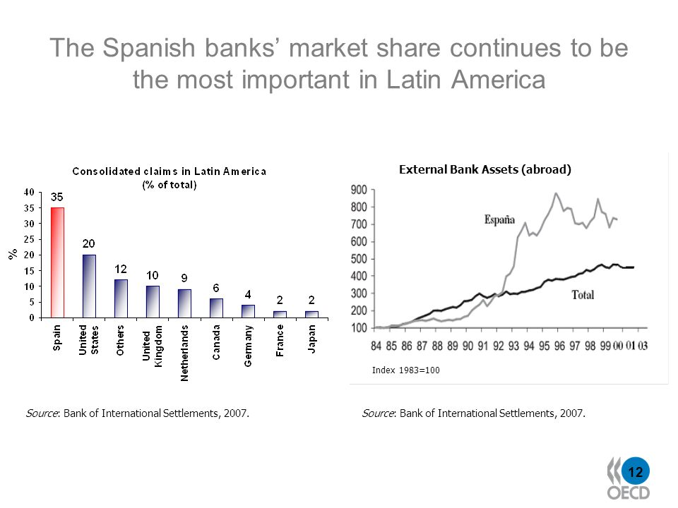 12 The Spanish banks market share continues to be the most important in Latin America Source: Bank of International Settlements, 2007. External Bank A