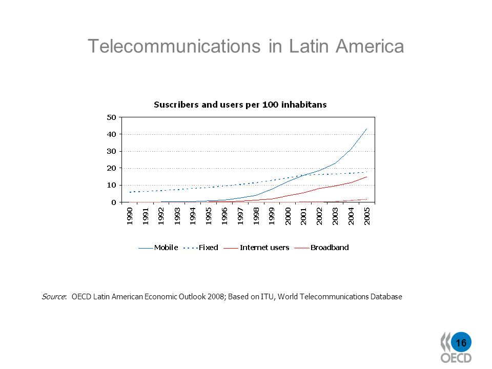 16 Telecommunications in Latin America Source: OECD Latin American Economic Outlook 2008; Based on ITU, World Telecommunications Database