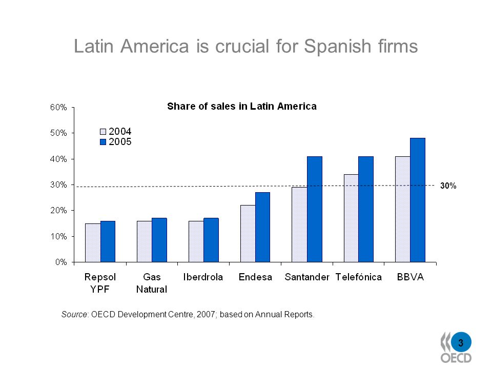 3 Latin America is crucial for Spanish firms 30% Source: OECD Development Centre, 2007; based on Annual Reports.