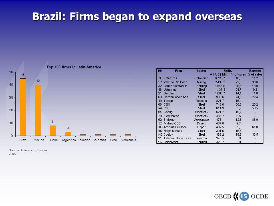 15 Top 100 firms in Latin-America 45 40 8 3 1111 0 10 20 30 40 50 BrazilMexicoChileArgentinaEcuadorColombiaPeruVenezuela Source: America Economia 2005 Brazil: Firms began to expand overseas