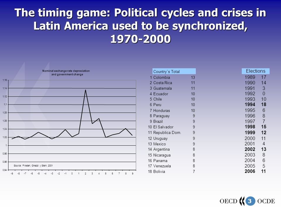 3 The timing game: Political cycles and crises in Latin America used to be synchronized, 1970-2000 Nominal exchange rate depreciation and government change 0,94 0,96 0,98 1 1,02 1,04 1,06 1,08 1,1 1,12 1,14 1,16 -9-8-7-6-5-4-3-20123456789 Source: Frieden, Ghezzi y Stein, 2001 Country`s Total Elections 1Colombia13 198917 2Costa Rica11 199014 3Guatemala11 19913 4Ecuador10 19920 5Chile10 199310 6Peru10 199418 7Honduras10 19956 8Paraguay9 19968 9Brazil9 19977 10El Salvador9 199815 11Republica Dom.9 199912 Uruguay9 200011 13Mexico9 20014 14Argentina8 200213 15Nicaragua8 20038 16Panama8 20046 17Venezuela8 20055 18Bolivia7 200611