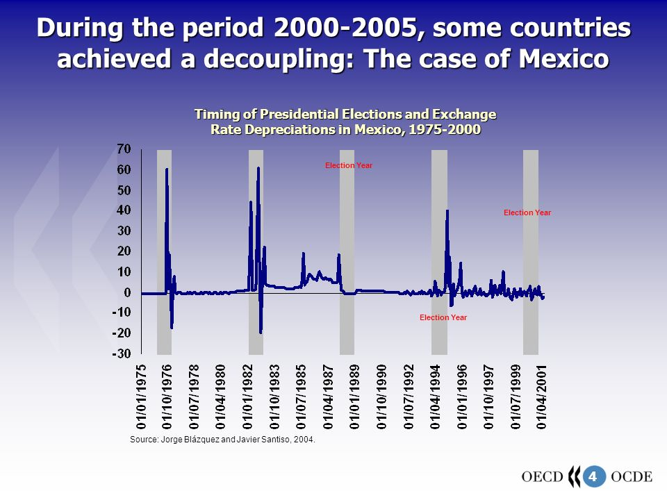 4 During the period 2000-2005, some countries achieved a decoupling: The case of Mexico Source: Jorge Blázquez and Javier Santiso, 2004.