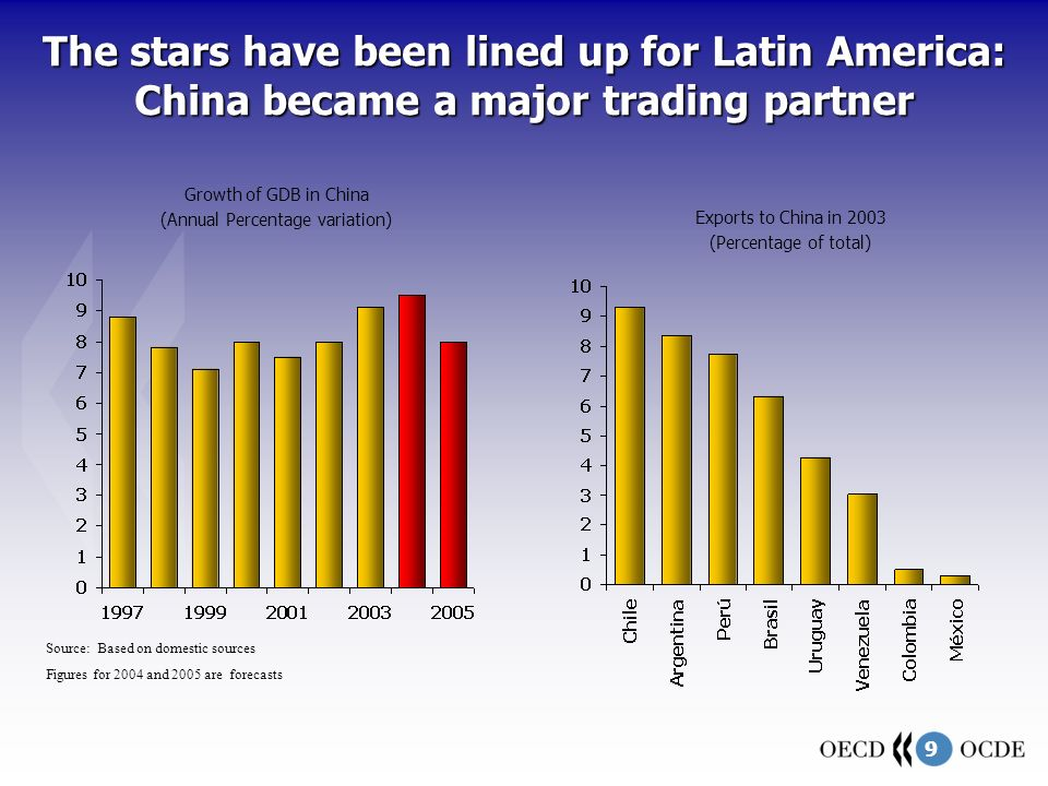 9 Source: Based on domestic sources Figures for 2004 and 2005 are forecasts Growth of GDB in China (Annual Percentage variation) Exports to China in 2003 (Percentage of total) The stars have been lined up for Latin America: China became a major trading partner