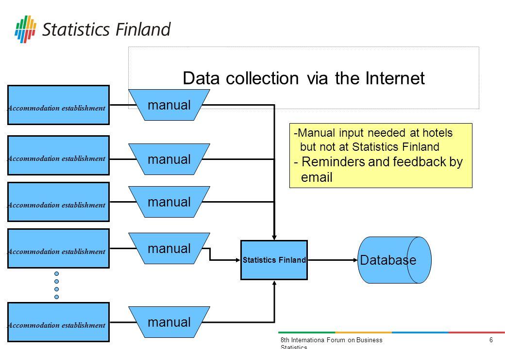 68th Internationa Forum on Business Statistics Data collection via the Internet Accommodation establishment Statistics Finland Accommodation establish