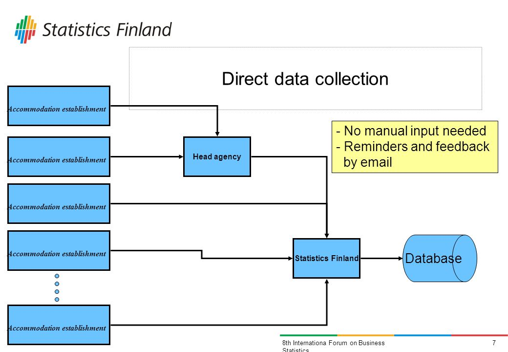 78th Internationa Forum on Business Statistics Direct data collection Accommodation establishment Statistics Finland Head agency Accommodation establishment Database - No manual input needed - Reminders and feedback by email