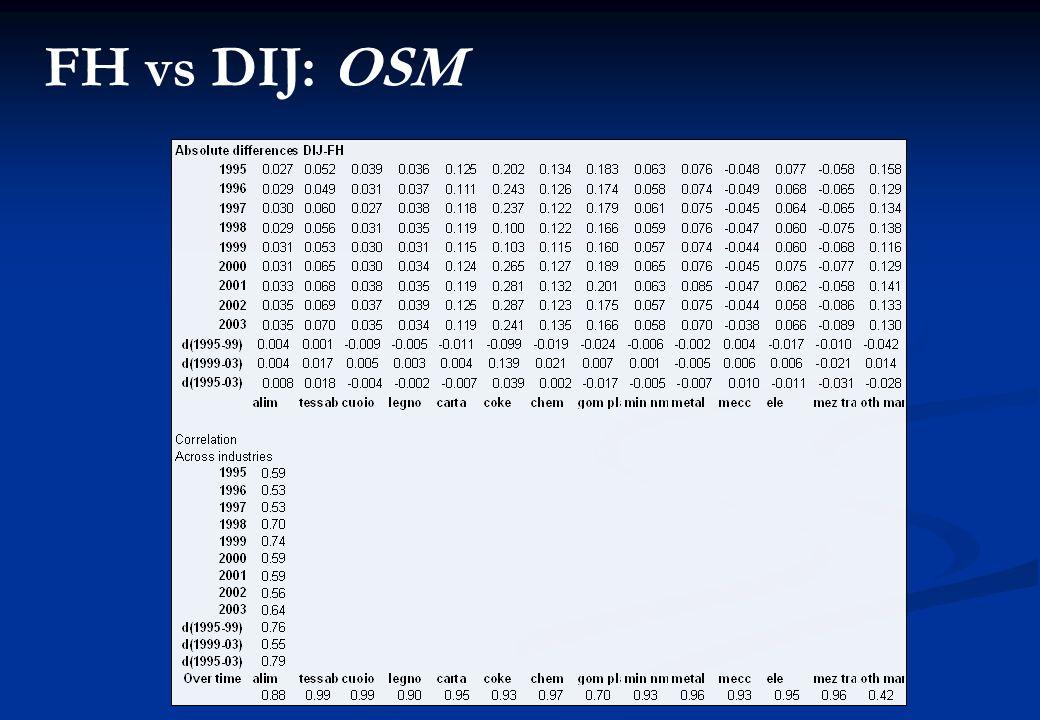 FH vs DIJ: OSM