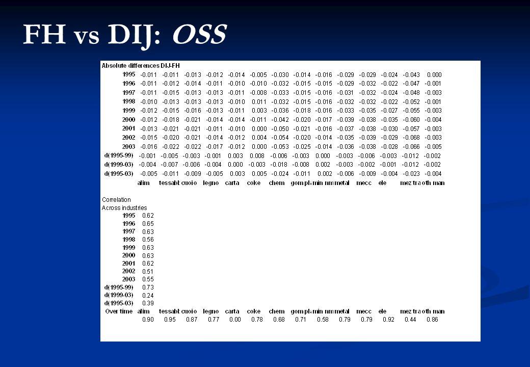 FH vs DIJ: OSS