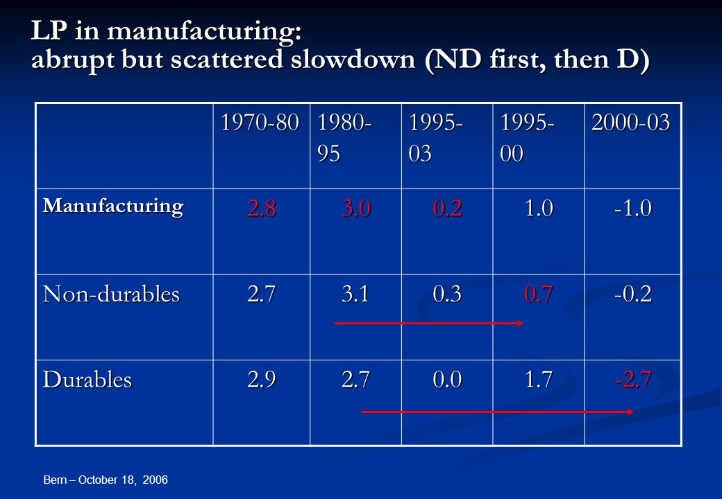 Bern – October 18, 2006 LP in manufacturing: abrupt but scattered slowdown (ND first, then D) 1970-80 1980- 95 1995- 03 1995- 00 2000-03 Manufacturing2.83.00.21.0 Non-durables2.73.10.30.7-0.2 Durables2.92.70.01.7-2.7