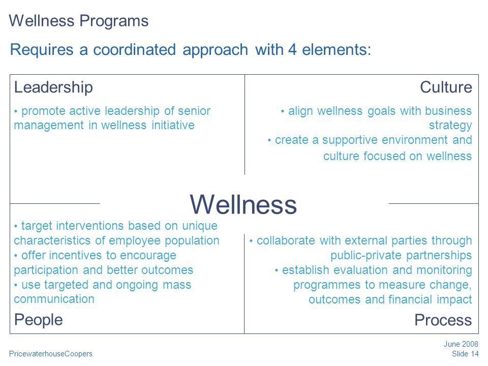 PricewaterhouseCoopers June 2008 Slide 14 Wellness Programs Requires a coordinated approach with 4 elements: Wellness Leadership promote active leadership of senior management in wellness initiative target interventions based on unique characteristics of employee population offer incentives to encourage participation and better outcomes use targeted and ongoing mass communication People collaborate with external parties through public-private partnerships establish evaluation and monitoring programmes to measure change, outcomes and financial impact Process Culture align wellness goals with business strategy create a supportive environment and culture focused on wellness