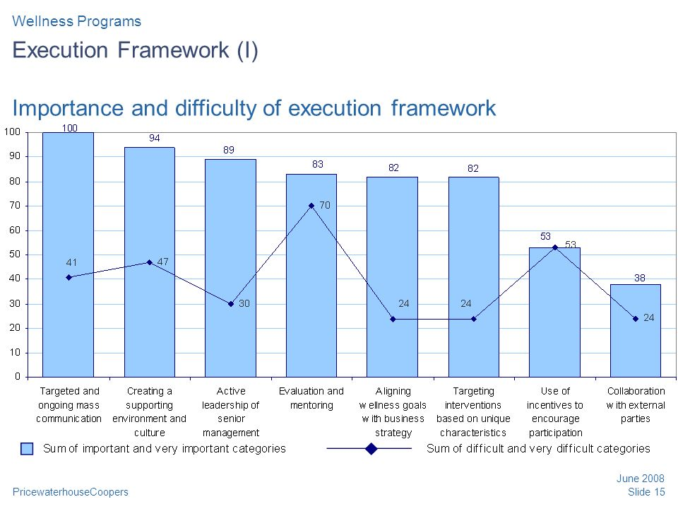 PricewaterhouseCoopers June 2008 Slide 15 Execution Framework (I) Wellness Programs Importance and difficulty of execution framework