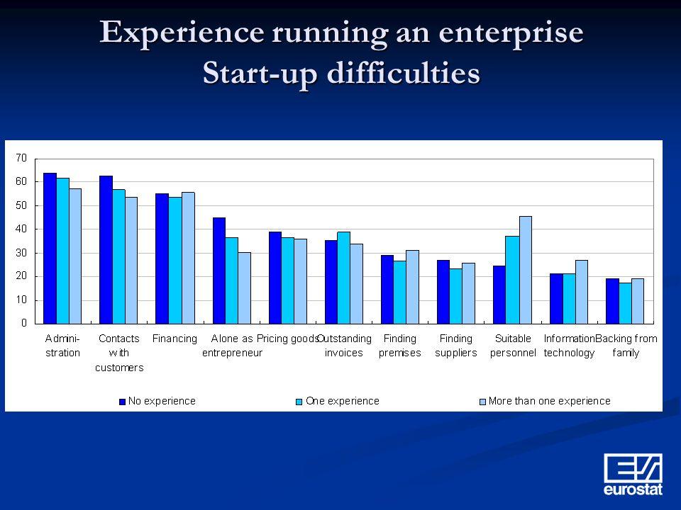 Experience running an enterprise Start-up difficulties