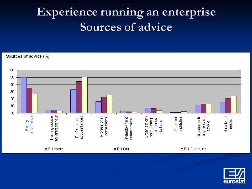 Experience running an enterprise Sources of advice