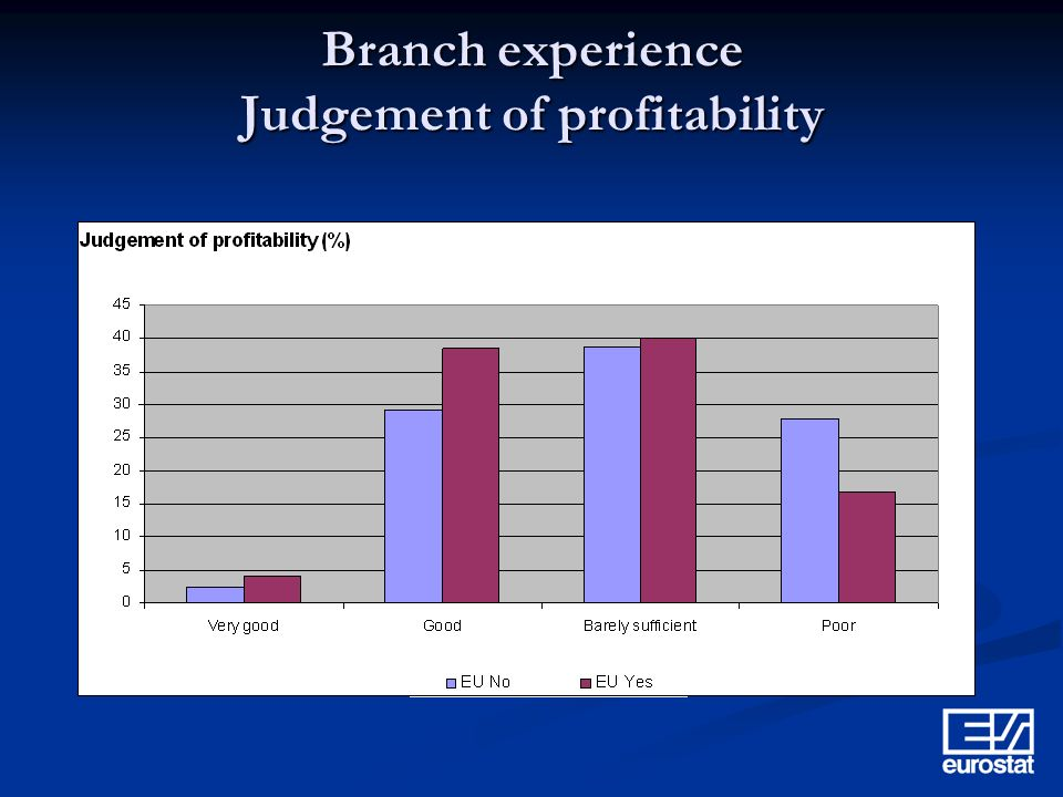 Branch experience Judgement of profitability