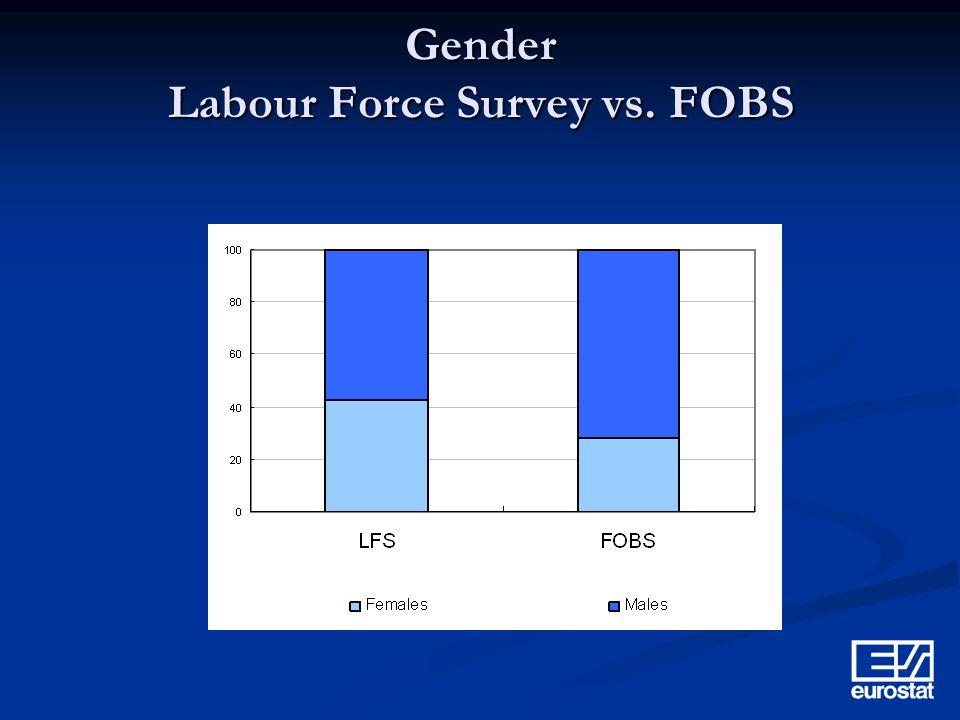 Gender Labour Force Survey vs. FOBS