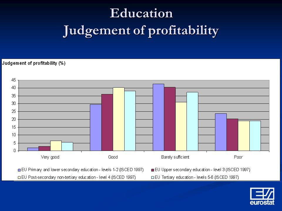 Education Judgement of profitability