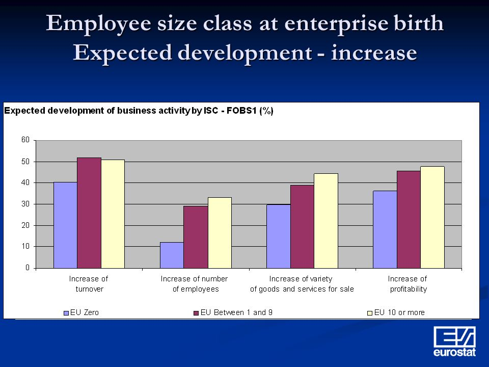 Employee size class at enterprise birth Expected development - increase