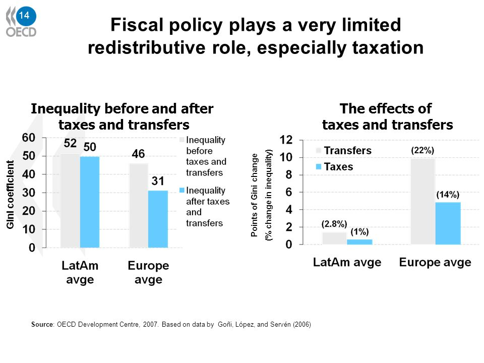 14 Source: OECD Development Centre, 2007. Based on data by Goñi, López, and Servén (2006) Fiscal policy plays a very limited redistributive role, espe