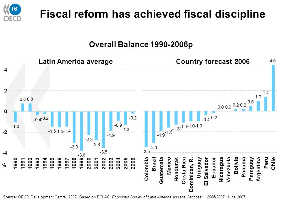 16 Overall Balance 1990-2006p Latin America averageCountry forecast 2006 Source: OECD Development Centre, 2007. Based on ECLAC, Economic Survey of Lat