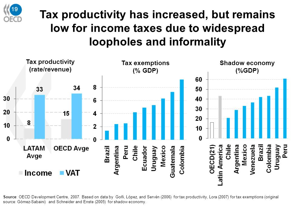 19 Source: OECD Development Centre, 2007. Based on data by Goñi, López, and Servén (2006) for tax productivity, Lora (2007) for tax exemptions (origin