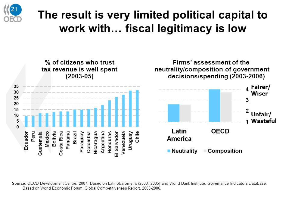 21 % of citizens who trust tax revenue is well spent (2003-05) Source: OECD Development Centre, 2007. Based on Latinobarómetro (2003, 2005) and World