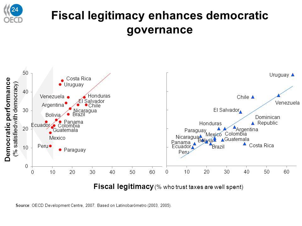 24 Source: OECD Development Centre, 2007. Based on Latinobarómetro (2003, 2005).