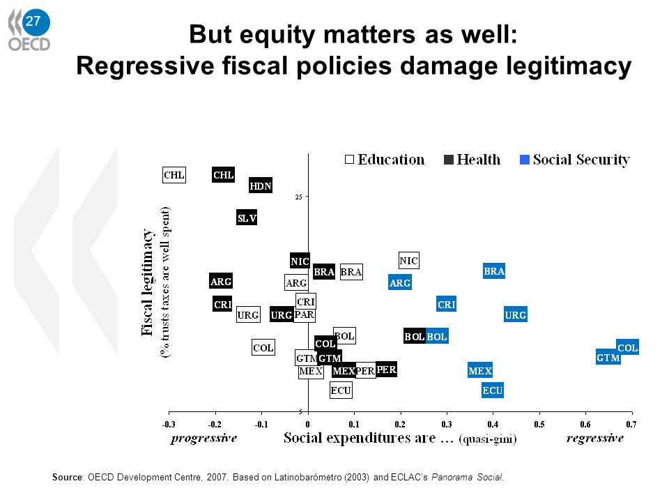 27 Source: OECD Development Centre, 2007. Based on Latinobarómetro (2003) and ECLACs Panorama Social. But equity matters as well: Regressive fiscal po