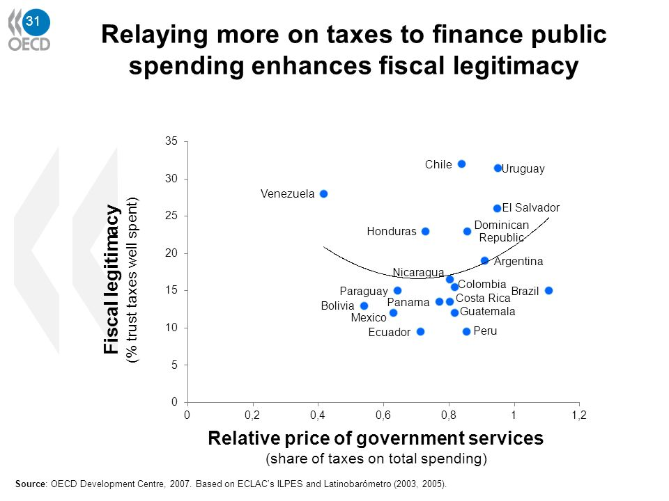 31 Source: OECD Development Centre, 2007. Based on ECLACs ILPES and Latinobarómetro (2003, 2005). Relaying more on taxes to finance public spending en