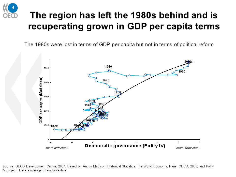 4 The region has left the 1980s behind and is recuperating grown in GDP per capita terms Source: OECD Development Centre, 2007. Based on Angus Madison