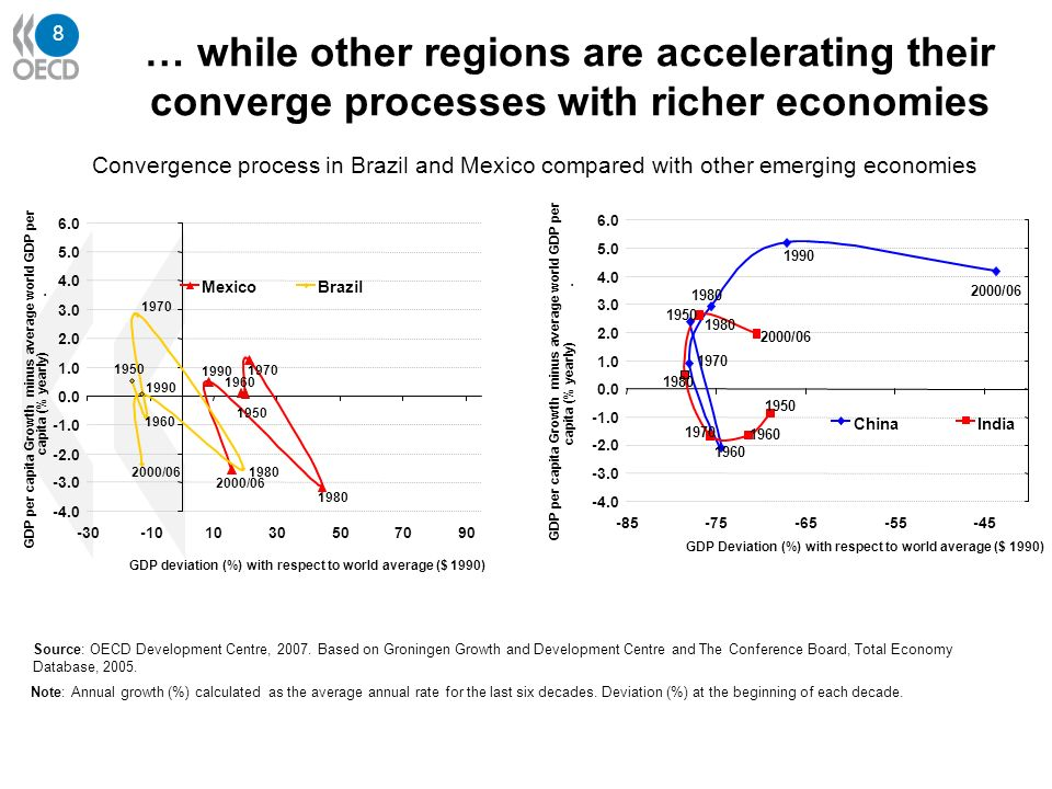 9 Source: OECD Development Centre, 2007.Based on IMF, Globalization and Inequality, 2007.