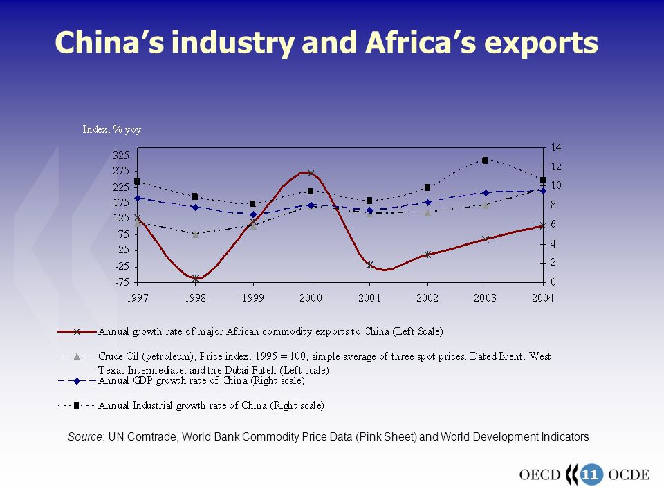 11 Chinas industry and Africas exports Source: UN Comtrade, World Bank Commodity Price Data (Pink Sheet) and World Development Indicators