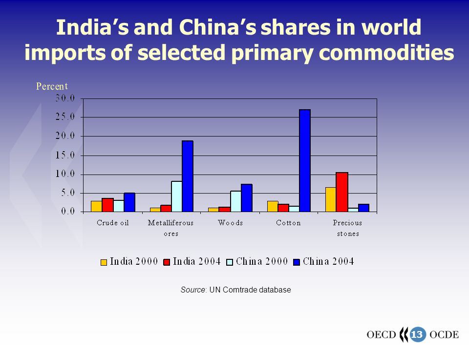 13 Indias and Chinas shares in world imports of selected primary commodities Source: UN Comtrade database