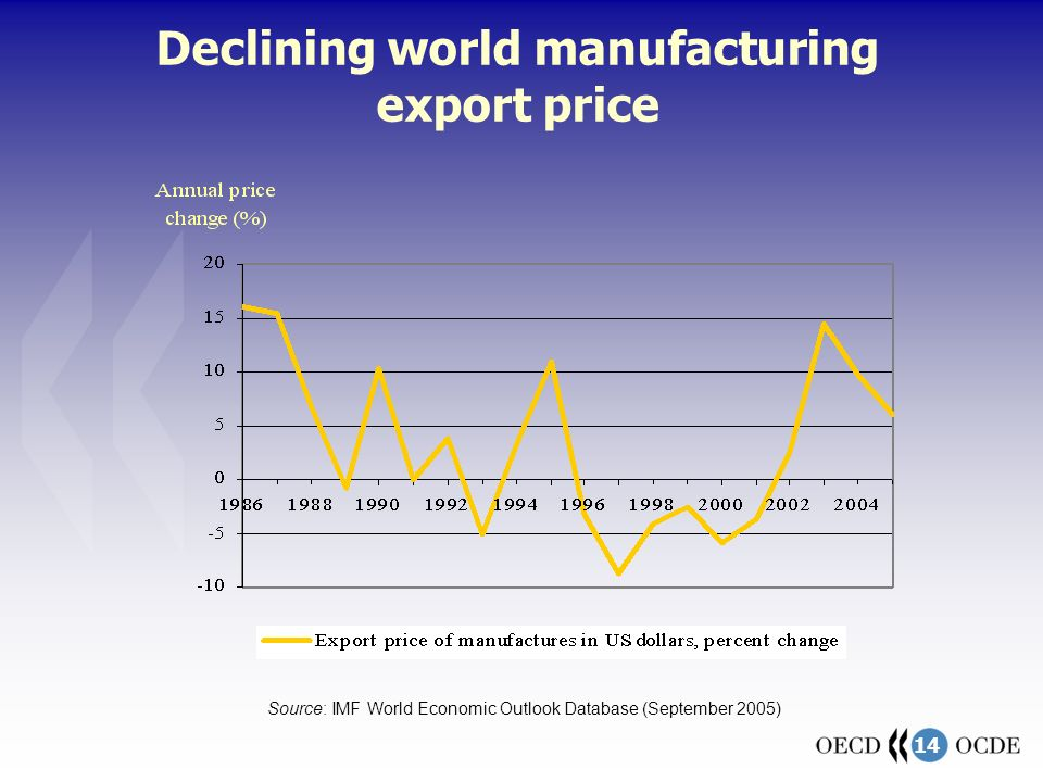 14 Declining world manufacturing export price Source: IMF World Economic Outlook Database (September 2005)