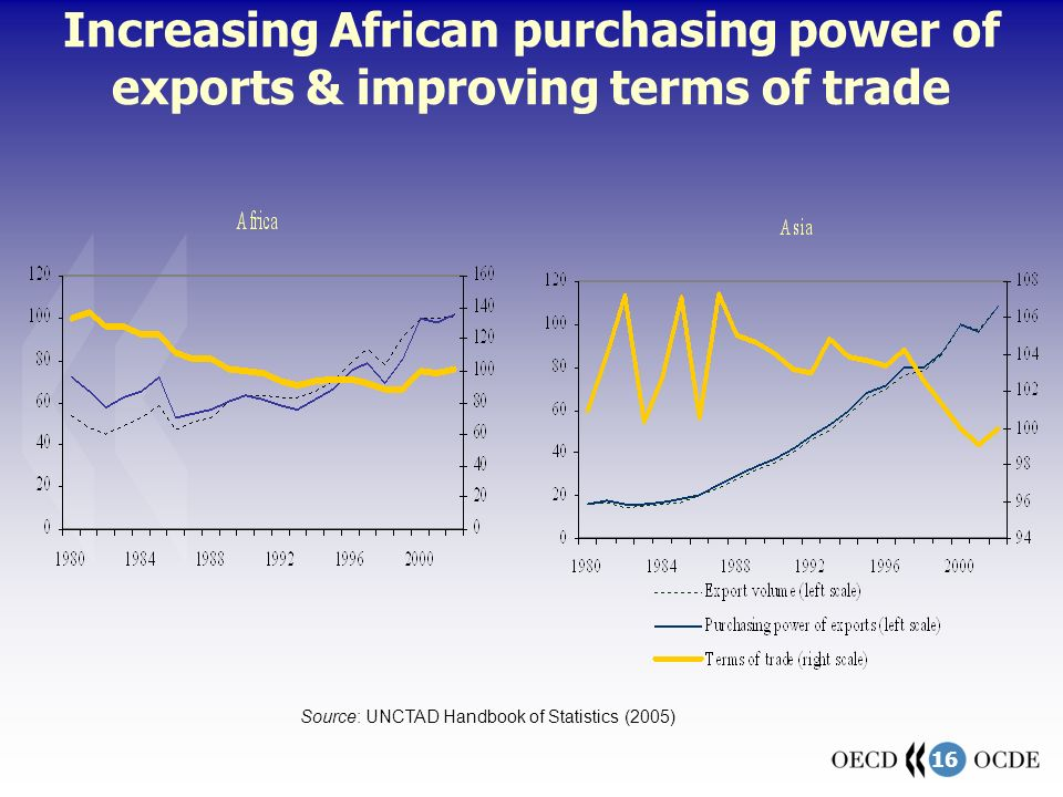 16 Increasing African purchasing power of exports & improving terms of trade Source: UNCTAD Handbook of Statistics (2005)