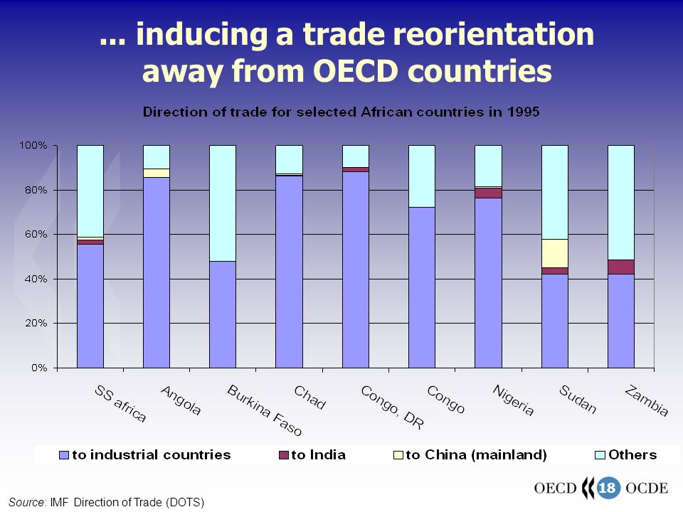 18... inducing a trade reorientation away from OECD countries Source: IMF Direction of Trade (DOTS)