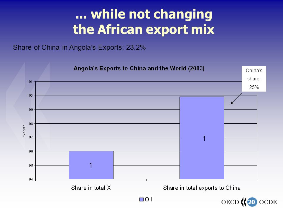20... while not changing the African export mix Chinas share: 25% Share of China in Angolas Exports: 23.2% 1 1