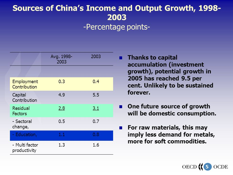 5 Sources of Chinas Income and Output Growth, 1998- 2003 -Percentage points- Avg. 1998- 2003 2003 Employment Contribution 0.30.4 Capital Contribution