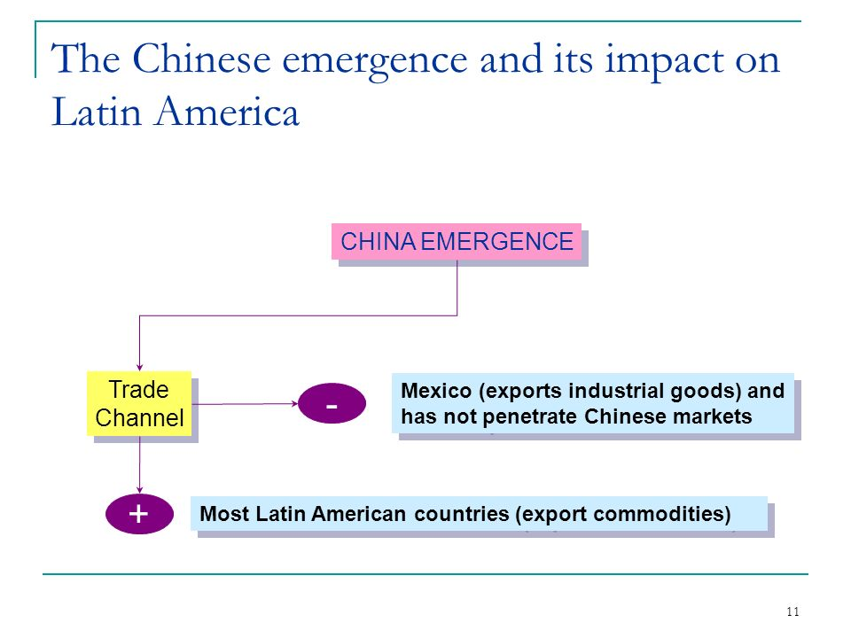11 The Chinese emergence and its impact on Latin America CHINA EMERGENCE Trade Channel Trade Channel + - Most Latin American countries (export commodities) Mexico (exports industrial goods) and has not penetrate Chinese markets