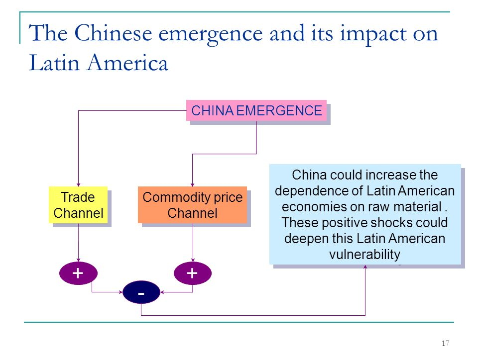 17 The Chinese emergence and its impact on Latin America CHINA EMERGENCE Trade Channel Trade Channel Commodity price Channel Commodity price Channel + + - China could increase the dependence of Latin American economies on raw material.